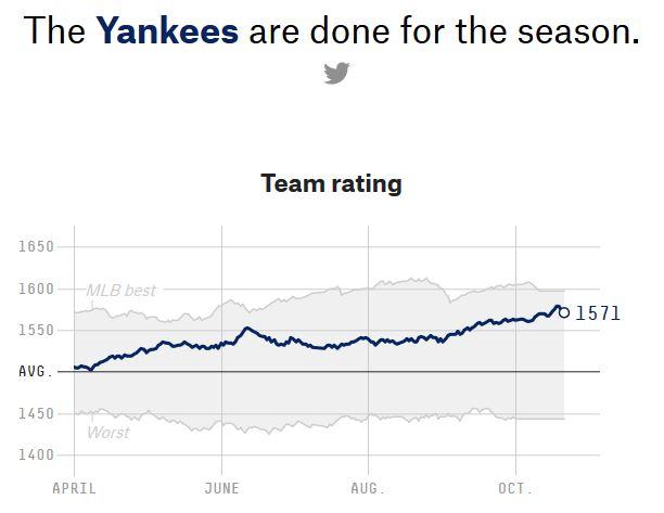 538 Yankees