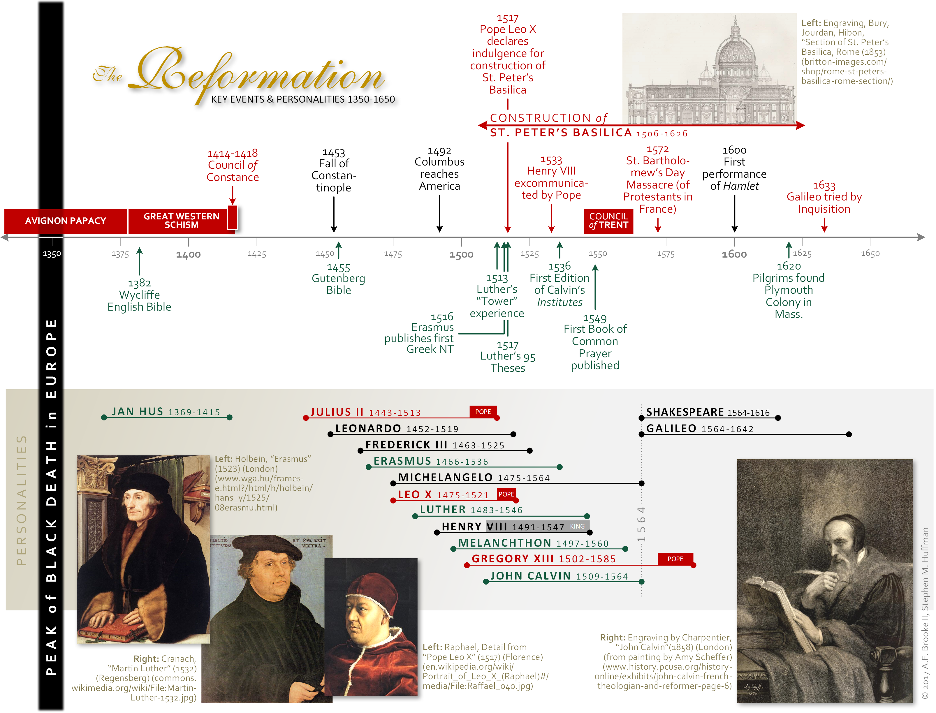 Reformation chronology